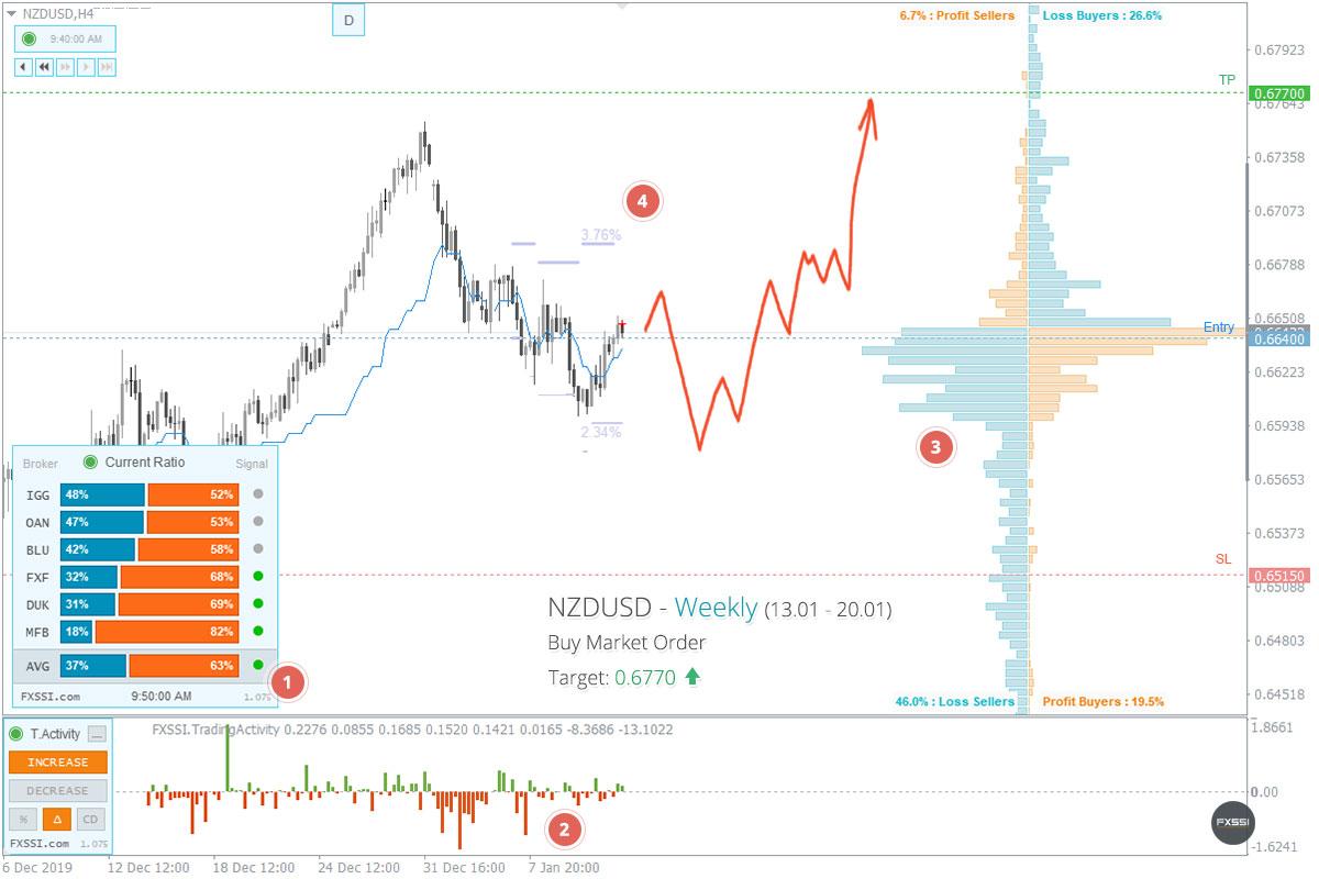 NZDUSD——上涨趋势将继续,建议按市场价格进行多头交易