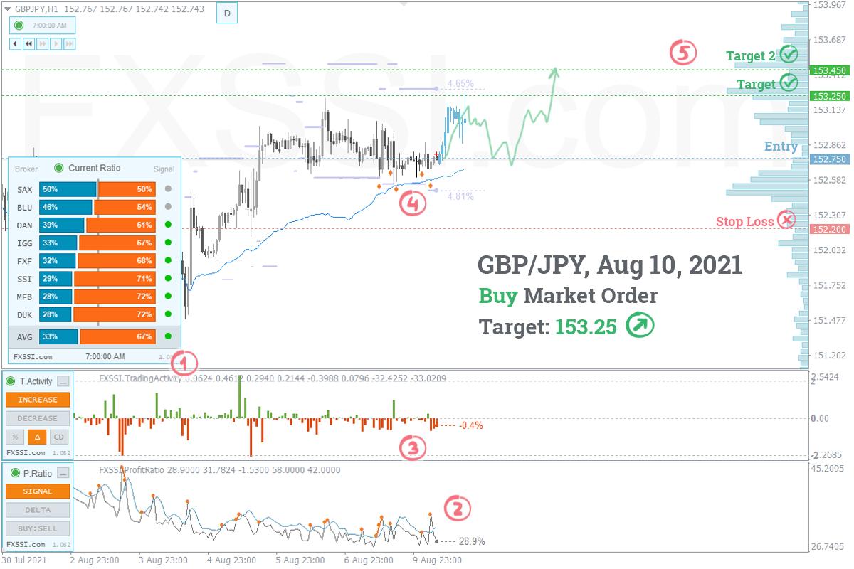 GBPJPY - Yukarı yönlü trend devam edecek, piyasa fiyatından Uzun Pozisyon almanızı tavsiye ederiz<dilim 0
