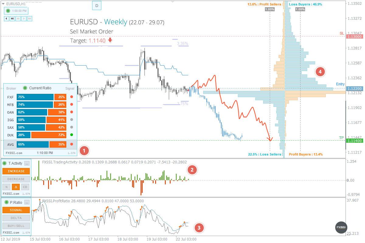 EURUSD - Abwärtstrend wird sich weiter entwickeln, Verkauf zum Marktpreis ist empfehlenswert