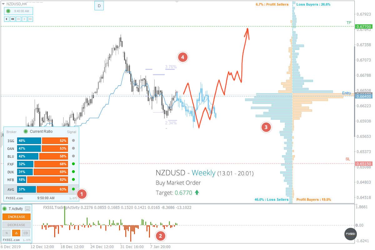 NZDUSD - Tren naik akan berlanjut. Berdasarkan harga pasar, direkomendasikan melakukan trading Long.