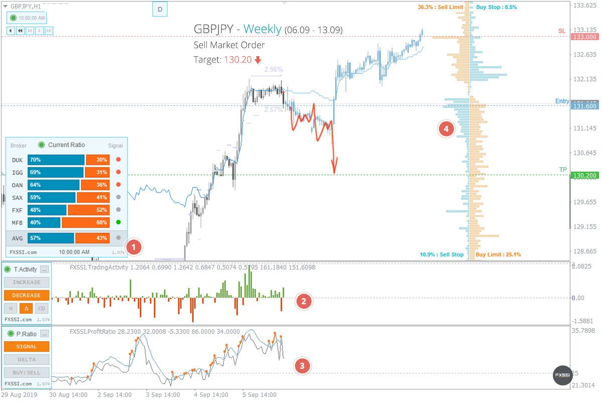 GBPJPY - Abwärtstrend wird sich weiter entwickeln, Verkauf zum Marktpreis ist empfehlenswert