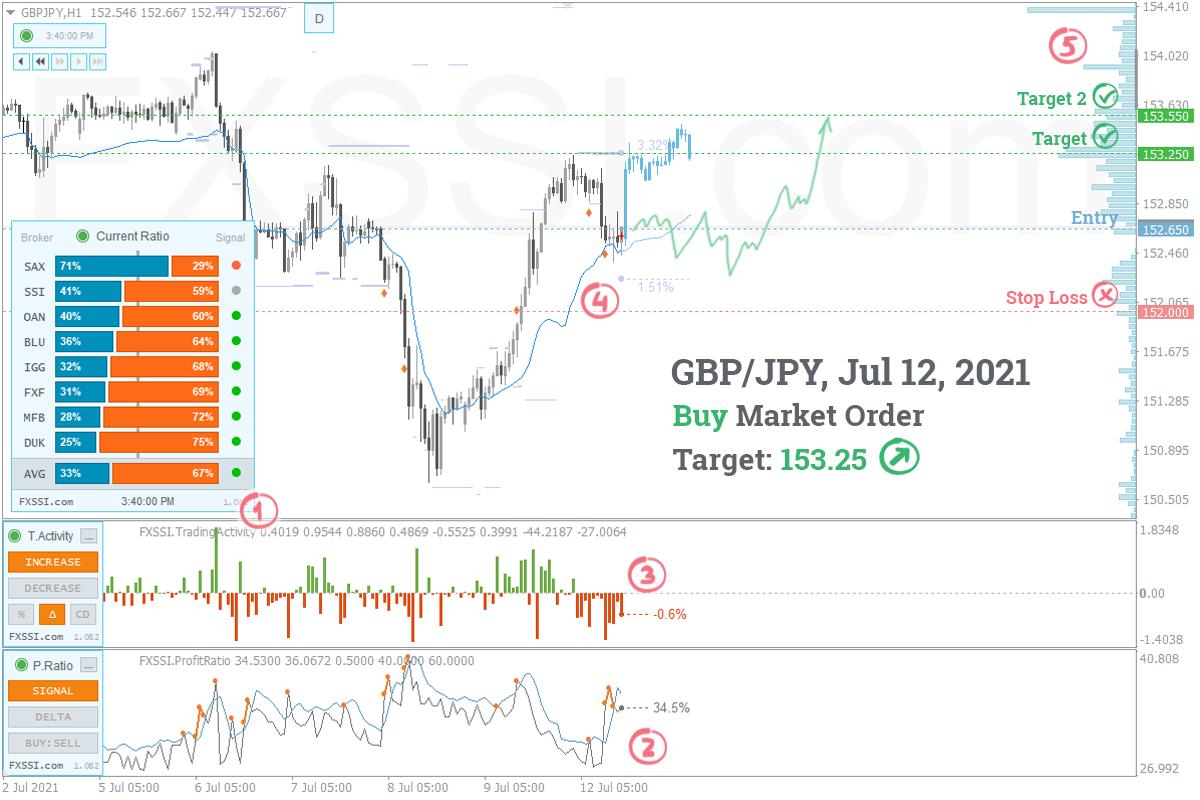GBPJPYの上昇トレンドはこれからも続くため、成行注文で買い取引を進めていくことをお勧めします。