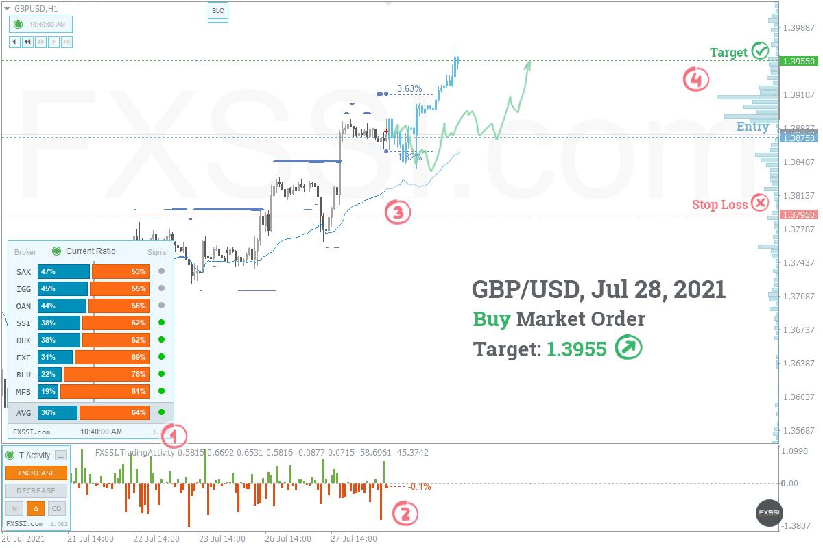 GBPUSD - La tendencia hacia arriba continuará, se recomiendan trades largos con el precio del mercado.
