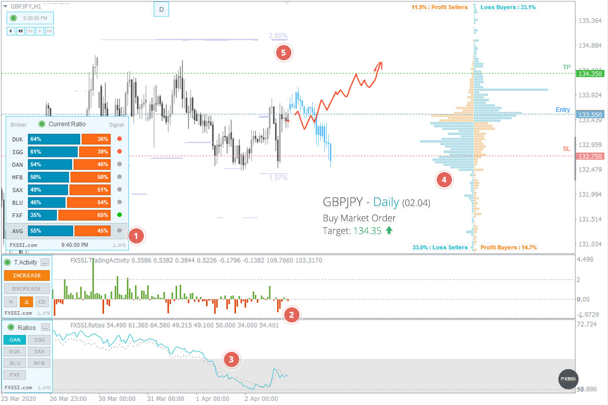 GBPJPY - Восходящая тенденция продолжится, рекомендованы покупки по рынку
