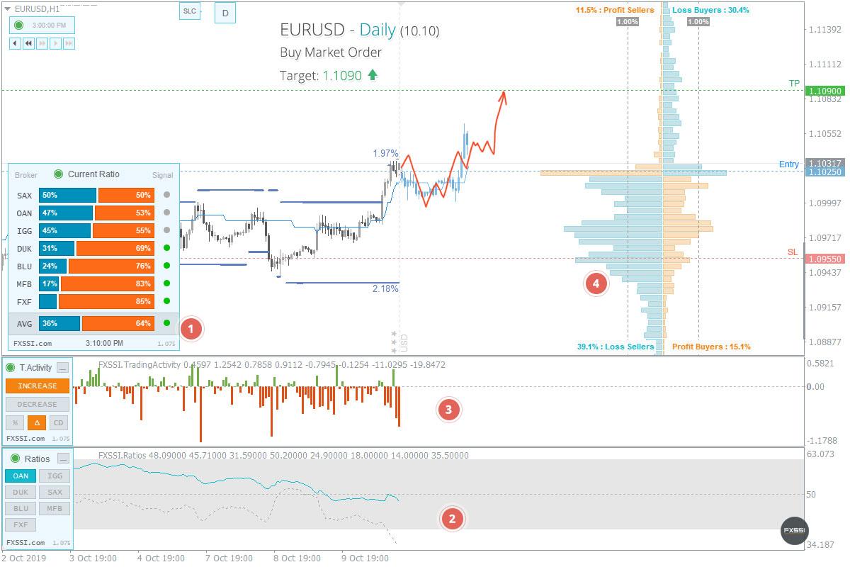 EURUSD - Восходящая тенденция продолжится, рекомендованы покупки по рынку