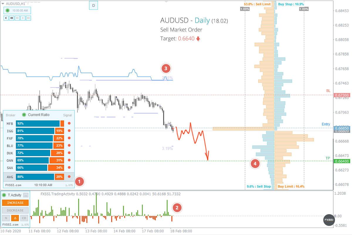 AUDUSD - Aşağı yönlü trend devam edecek, piyasa fiyatından Kısa Pozisyon almanızı tavsiye ederiz