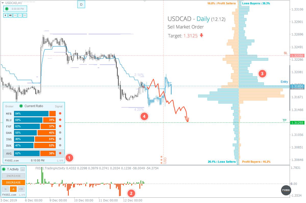 USDCAD - Tren turun akan berlanjut. Berdasarkan harga pasar, direkomendasikan melakukan trading Short.