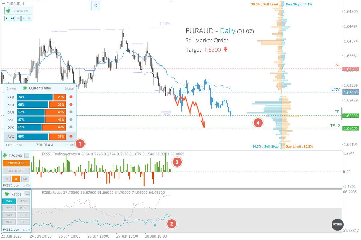 EURAUD - A tendência de baixa continuará, recomendam-se Posições Curtas ao preço de mercado recomendado.