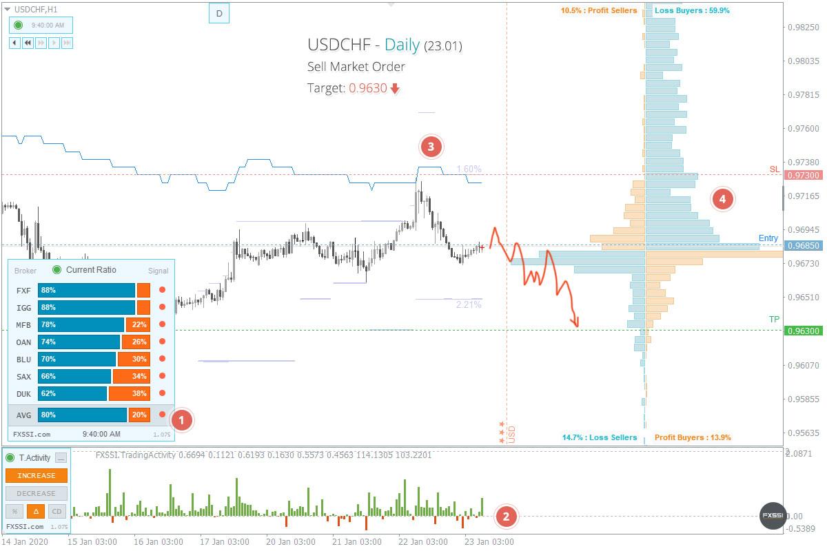 USDCHF - Aşağı yönlü trend devam edecek, piyasa fiyatından Kısa Pozisyon almanızı tavsiye ederiz