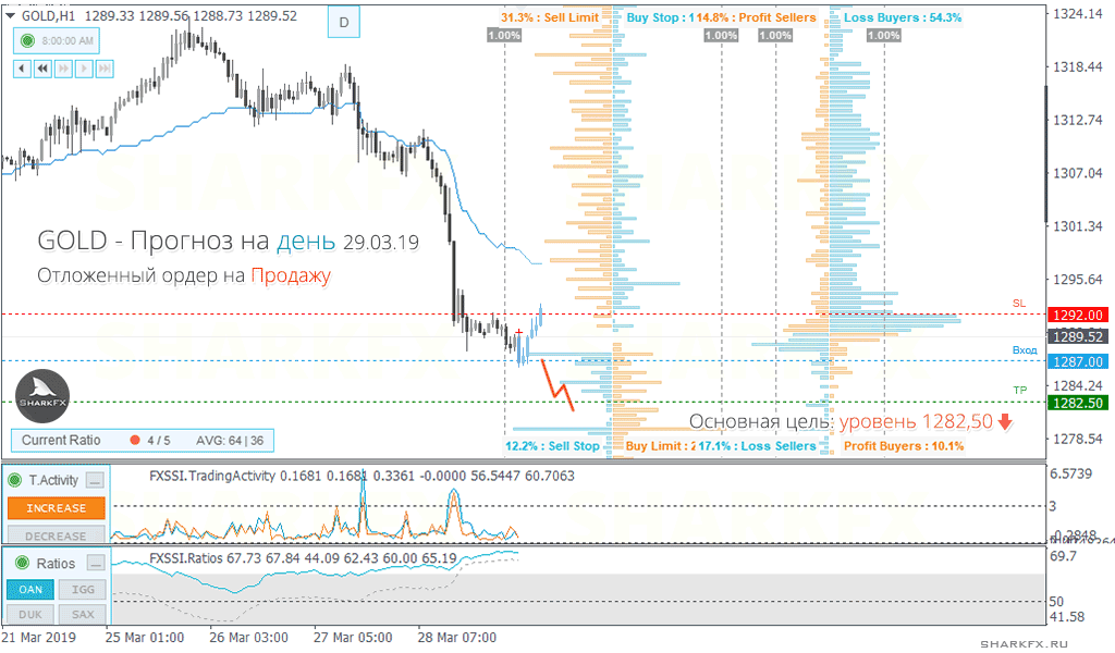 Gold can reach 1282.5 within the current day