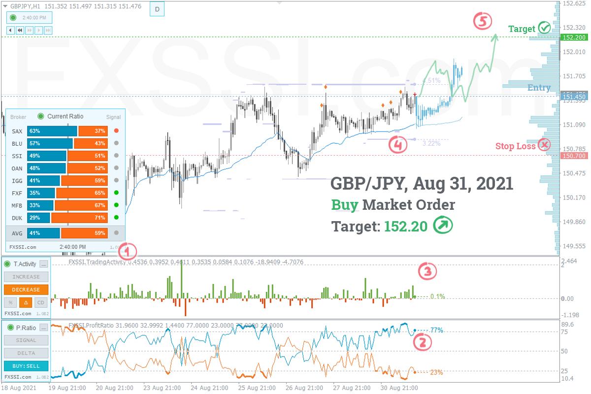 GBPJPY - A tendência de alta continuará, recomendam-se Posições Longas ao preço de mercado recomendado.