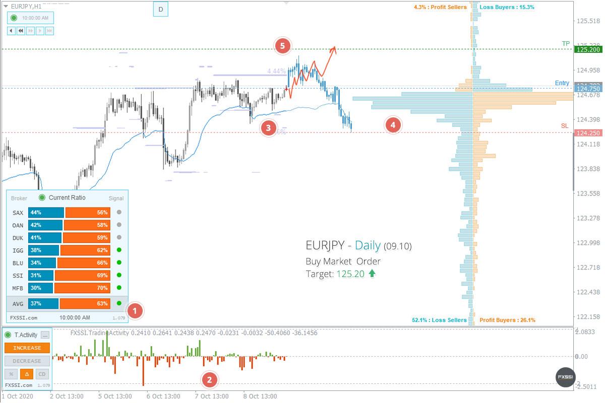 EURJPY - La tendencia hacia arriba continuará, se recomiendan trades largos con el precio del mercado.