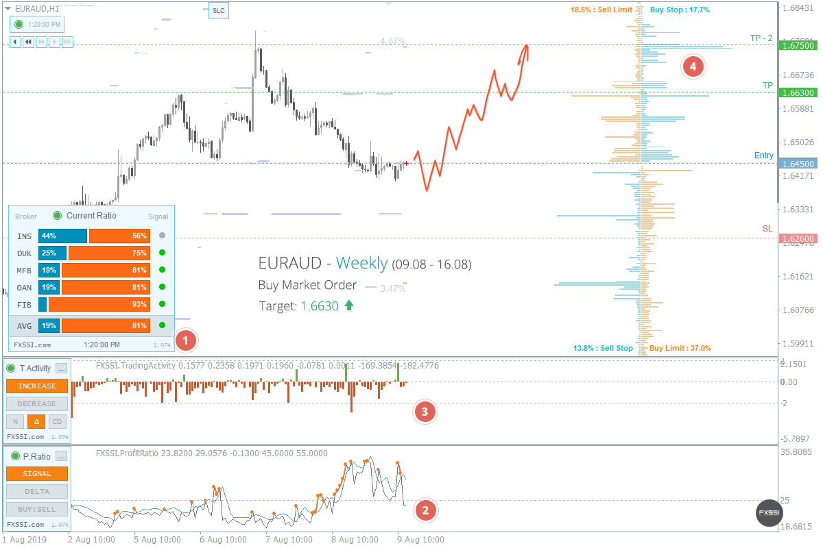EURAUD - Upward trend will continue, Long trade by market price recommended
