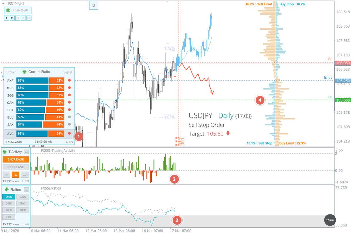 El mercado se ha estabilizado, han aparecido las primeras señales de una tendencia bajista.