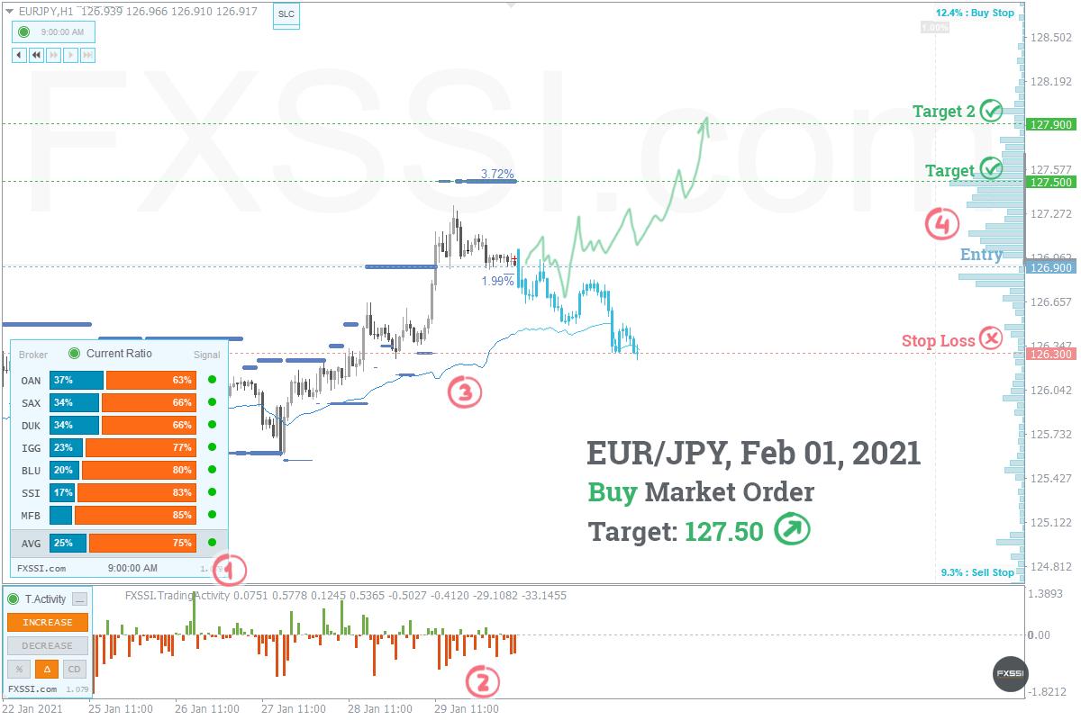 EURJPY - Yukarı yönlü trend devam edecek, piyasa fiyatından Uzun Pozisyon almanızı tavsiye ederiz<dilim 0