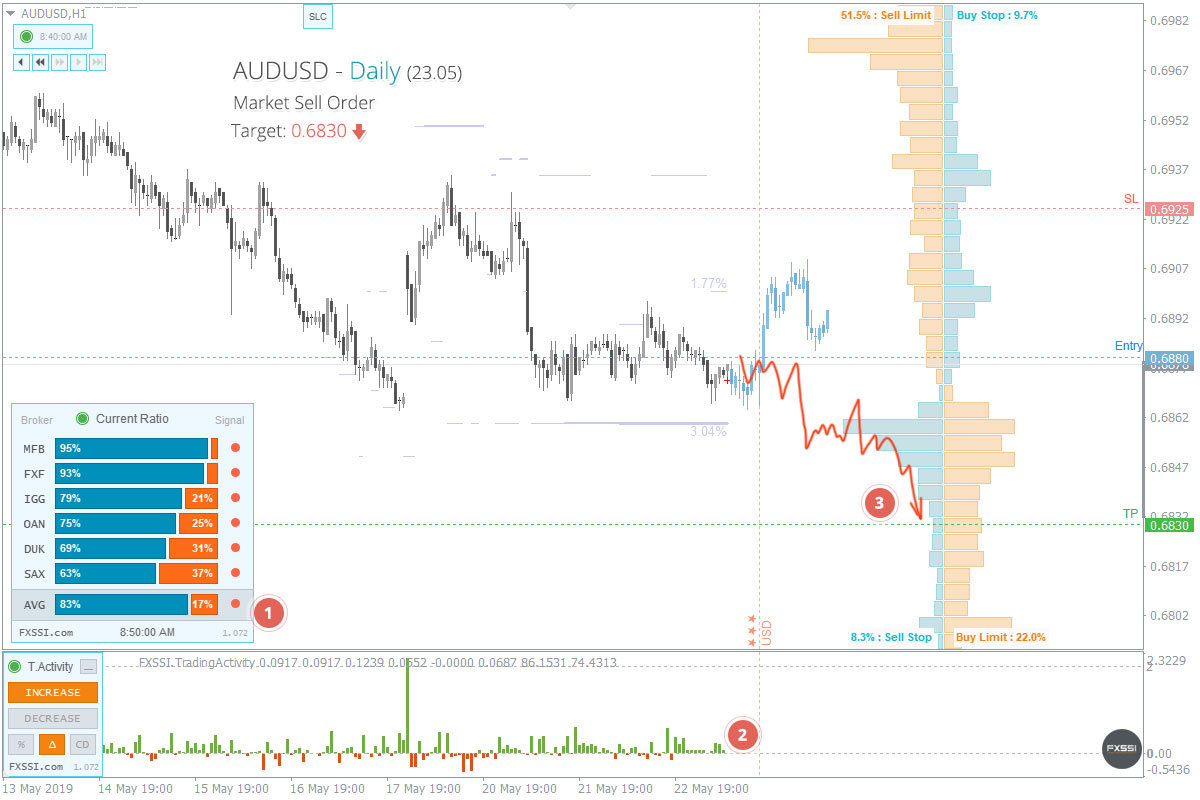 AUDUSD - Downward trend will continue, Short trade by market price recommended
