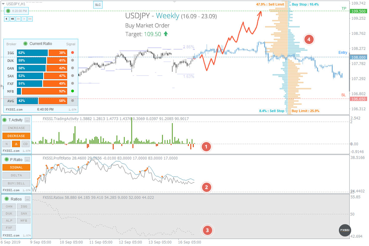 USDJPY - La tendencia hacia arriba continuará, se recomiendan trades largos con el precio del mercado.