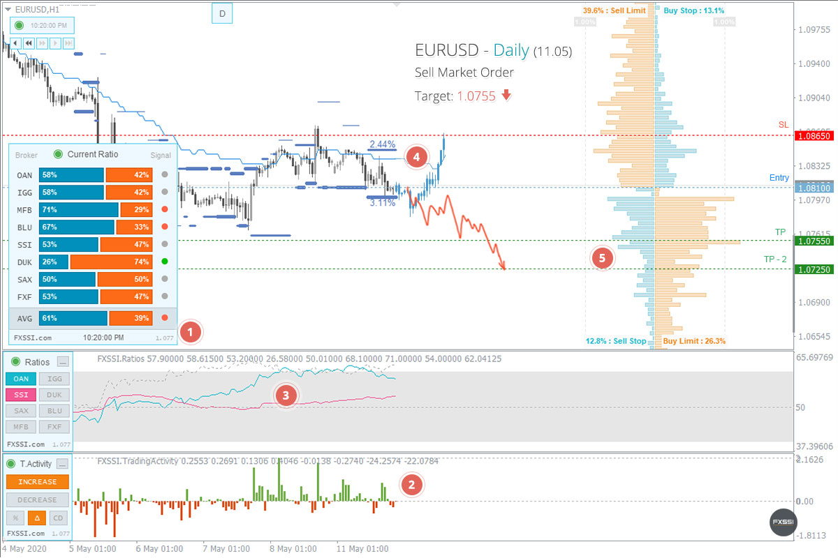 EURUSD - Tren turun akan berlanjut. Berdasarkan harga pasar, direkomendasikan melakukan trading Short.