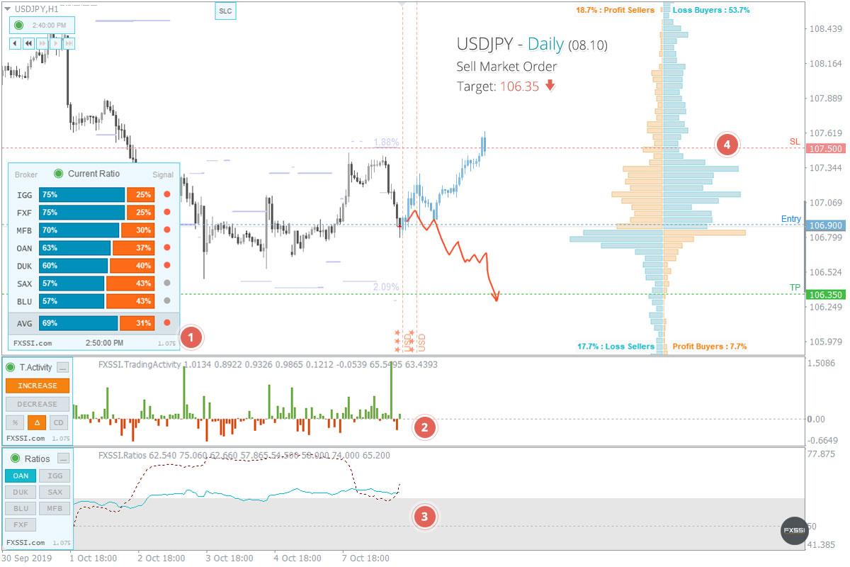 USDJPY - A tendência de baixa continuará, recomendam-se Posições Curtas ao preço de mercado recomendado.
