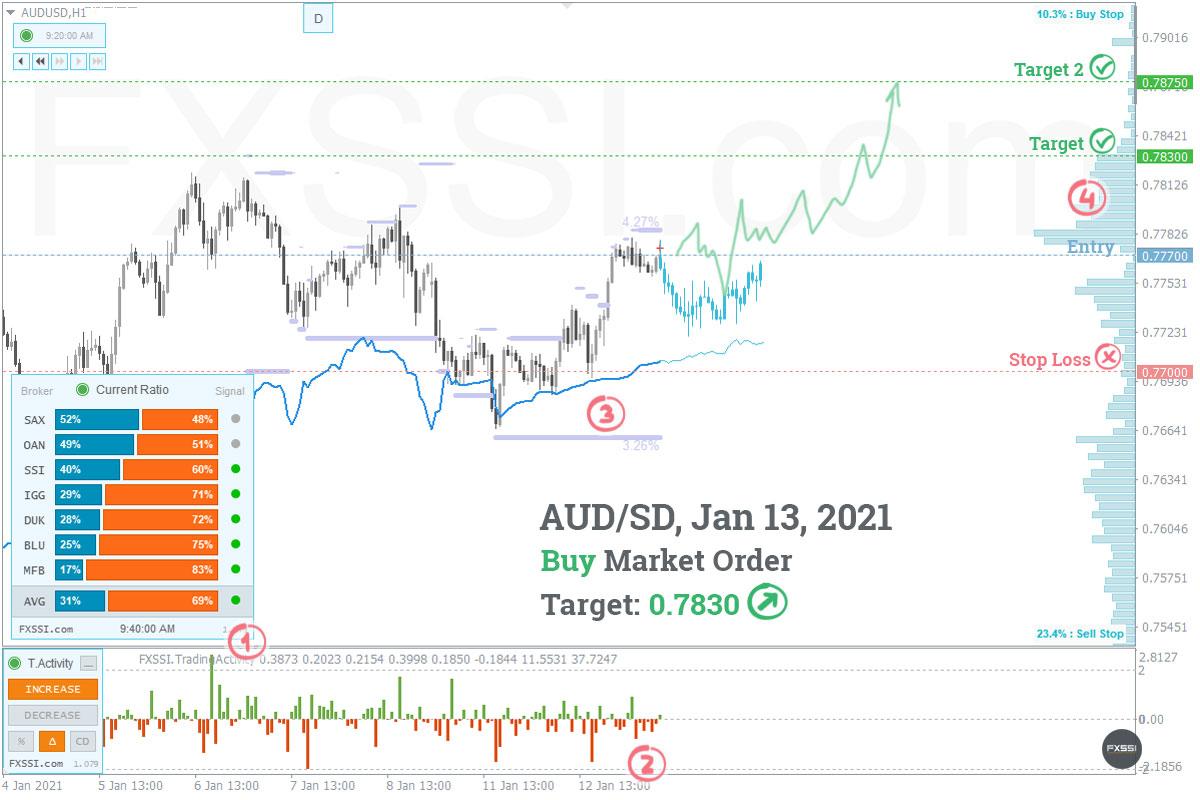 AUDUSD - A tendência de alta continuará, recomendam-se Posições Longas ao preço de mercado recomendado.