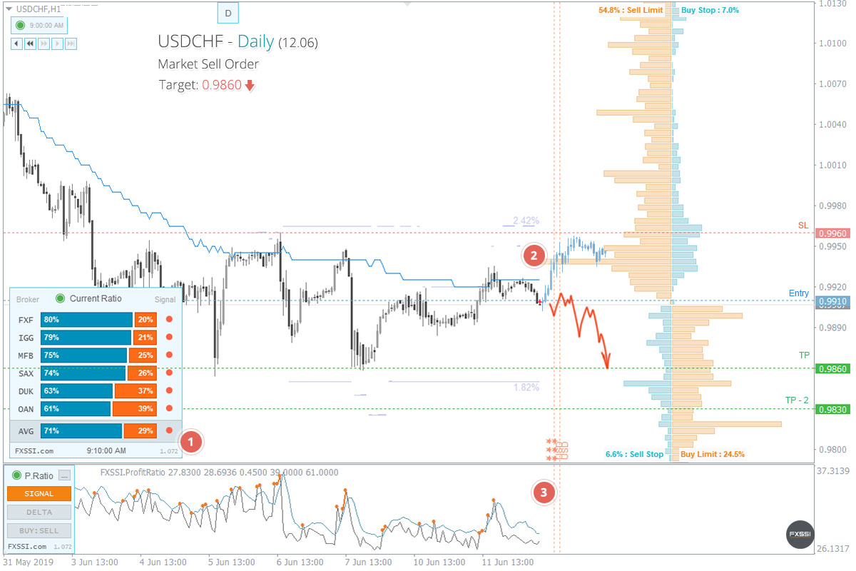 USDCHF - Downward trend will continue, Short trade by market price recommended