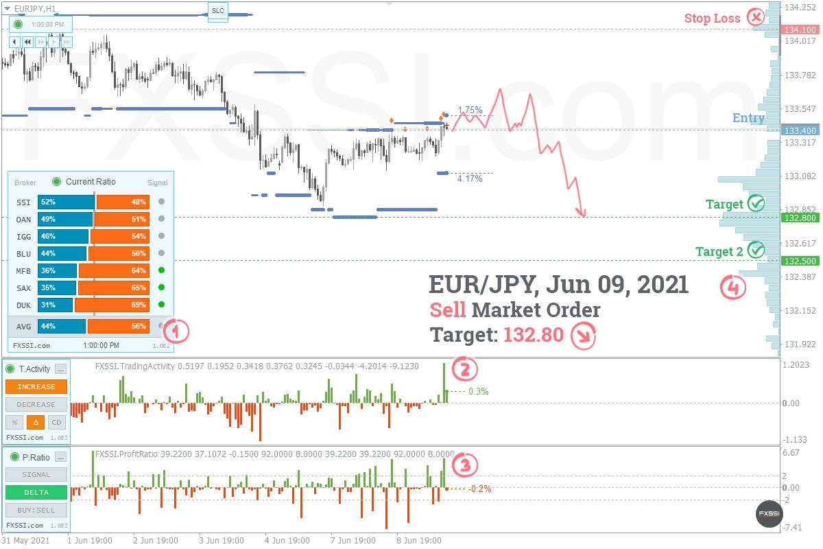 EURJPY - A tendência de baixa continuará, recomendam-se Posições Curtas ao preço de mercado recomendado.