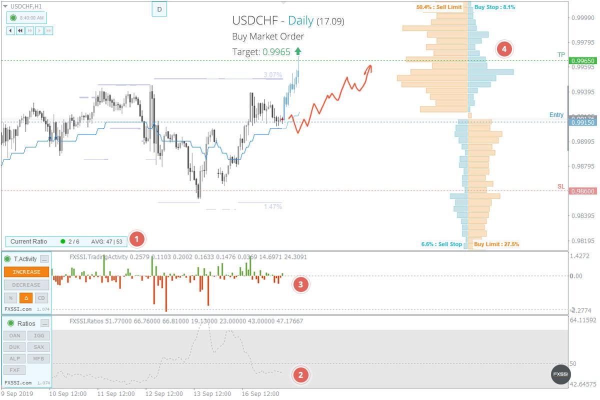 USDCHF - Восходящая тенденция продолжится, рекомендованы покупки по рынку