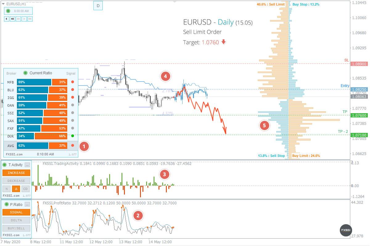 Der Markt hat sich stabilisiert, es zeigen sich erste Zeichen eines Abwärtstrends.
