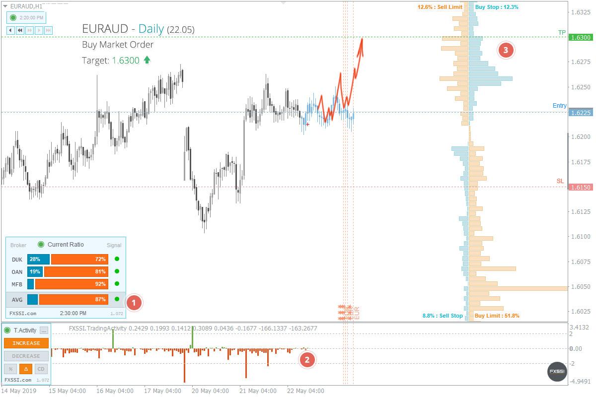 EURAUD——上涨趋势将继续,建议按市场价格进行多头交易