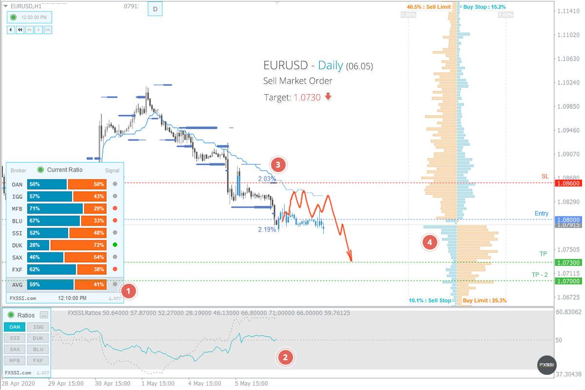 EURUSD - La tendencia hacia abajo continuará, se recomiendan trades cortos con el precio del mercado.