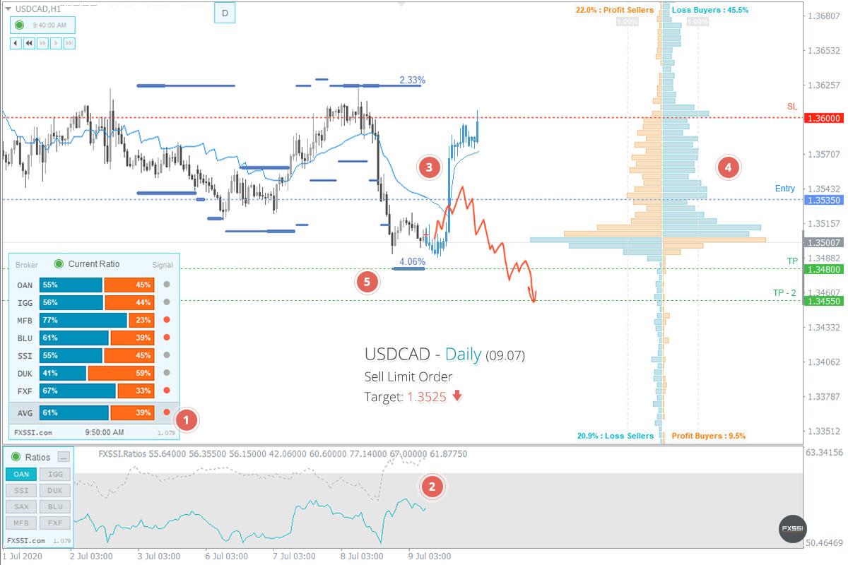 為替市場は安定して、初めの下落トレンドのサインが現れました。