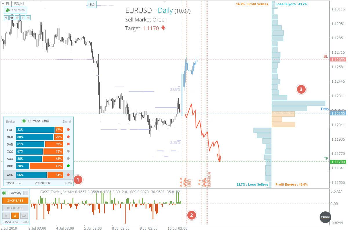 EURUSD - A tendência de baixa continuará, recomendam-se Posições Curtas ao preço de mercado recomendado.