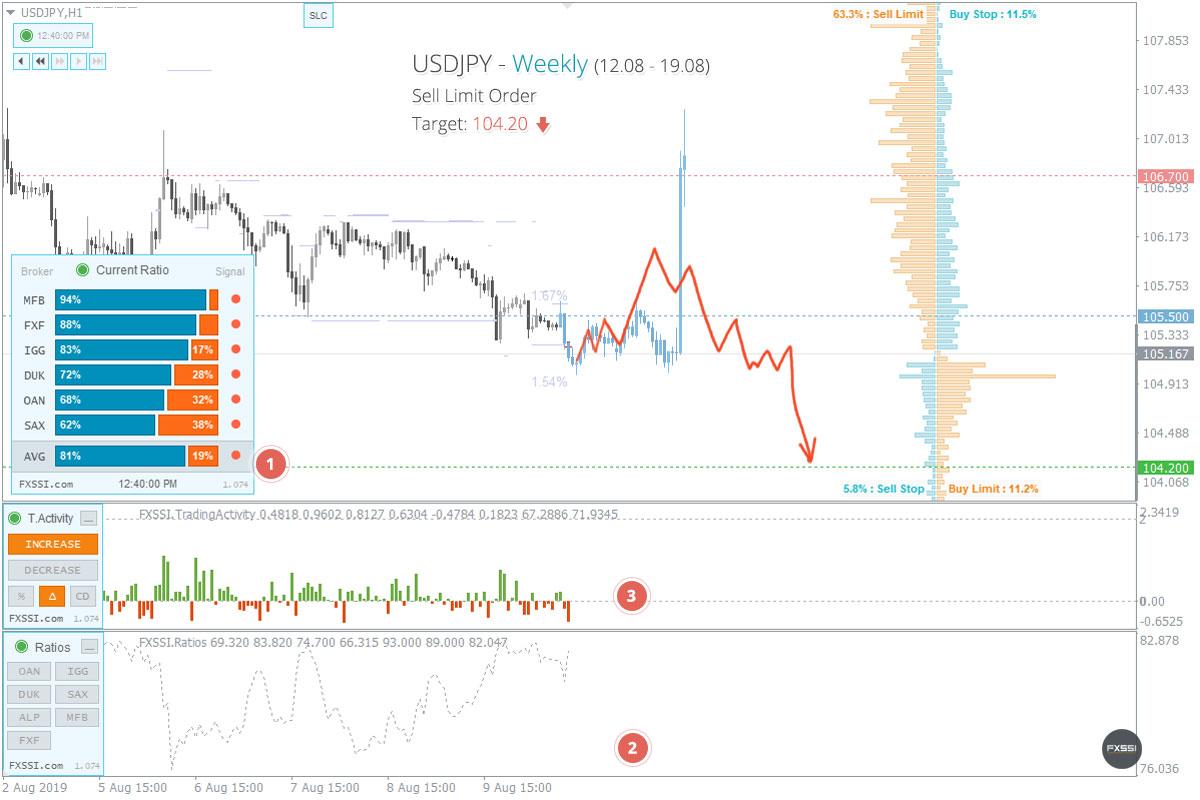 Piyasa istikrara kavuştu, aşağı yönlü trendin ilk sinyalleri göründü