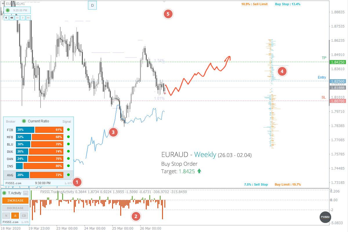 市场已经稳定,这是出现上涨趋势的第一个信号