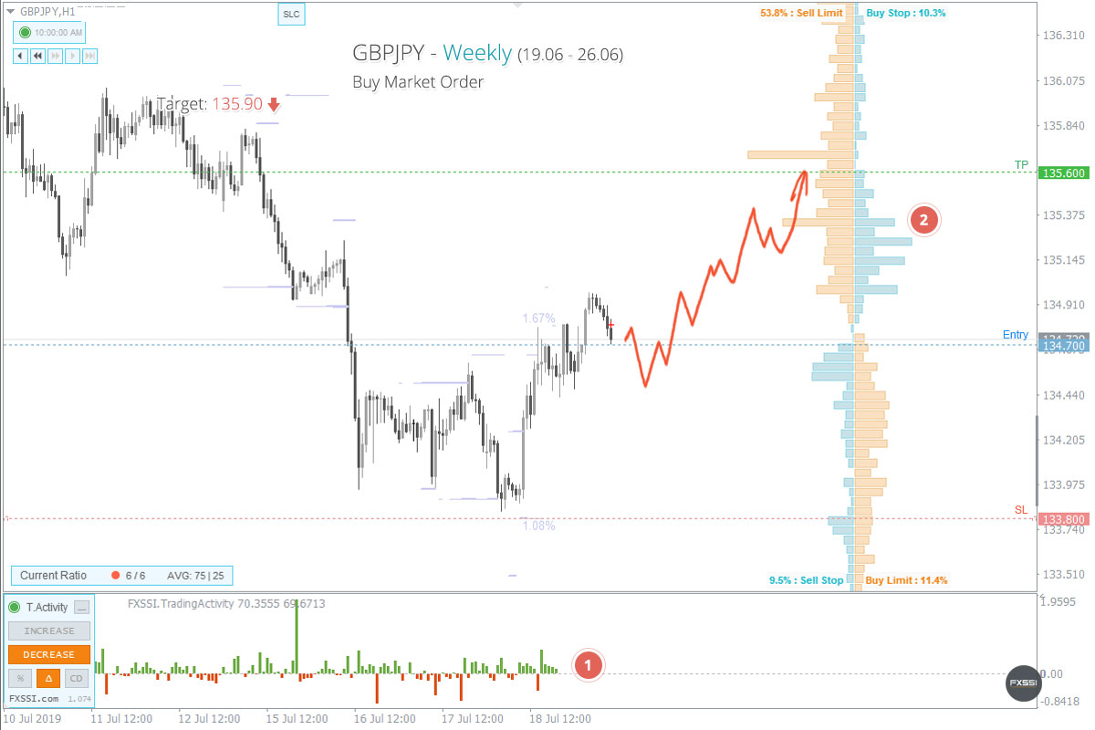 Guppy  may reach 135.6 during the current week