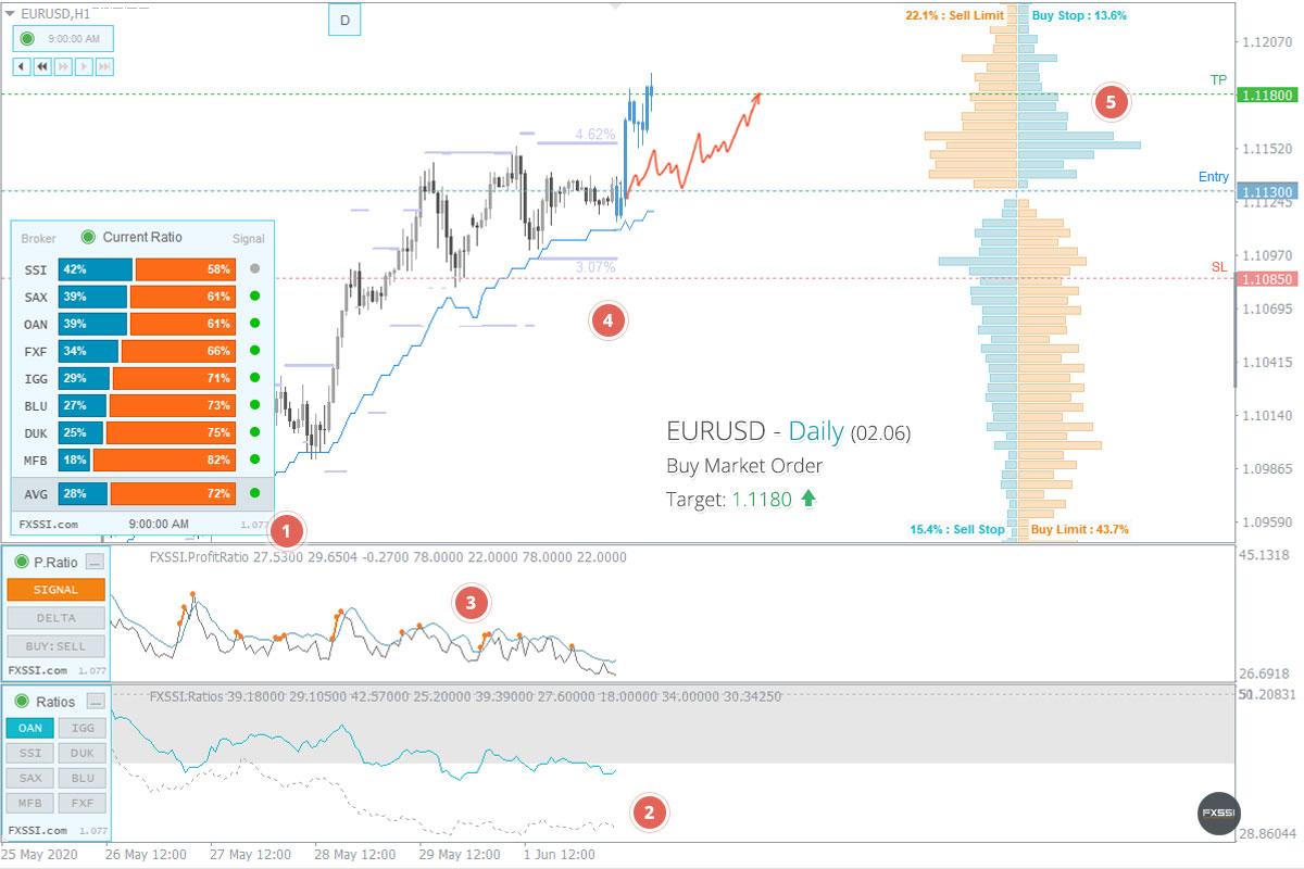 EURUSD - A tendência de alta continuará, recomendam-se Posições Longas ao preço de mercado recomendado.