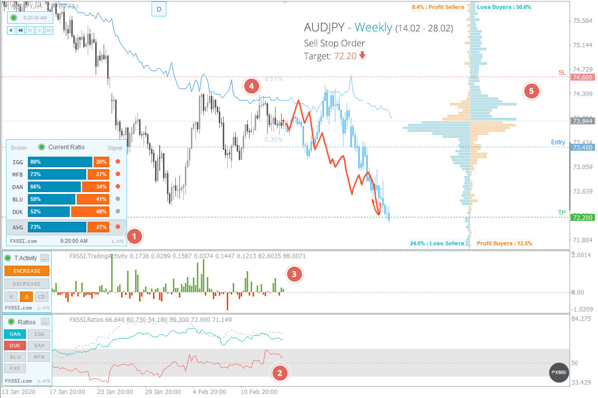 AUDJPY - Downward trend will continue, Short trade by market price recommended