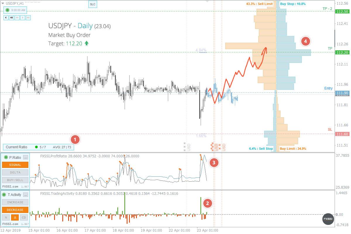 USDJPY - Tren naik akan berlanjut. Berdasarkan harga pasar, direkomendasikan melakukan trading Long.