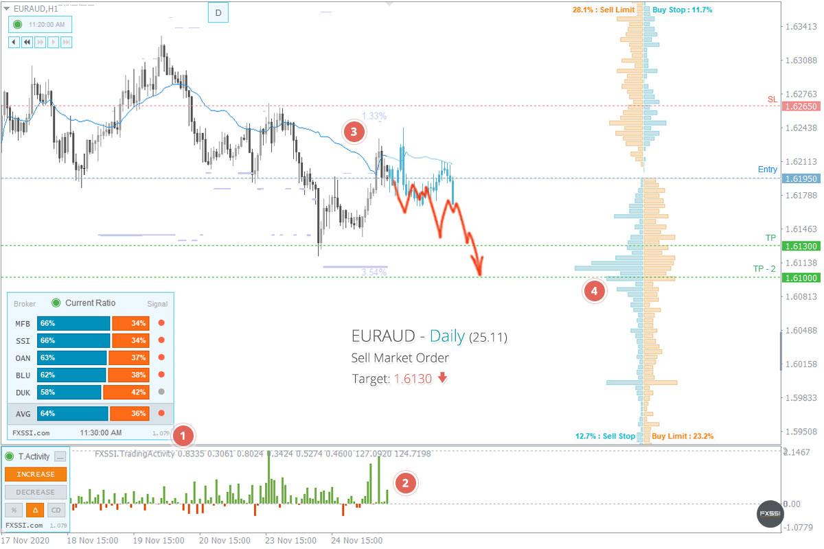 EURAUD - Tren turun akan berlanjut. Berdasarkan harga pasar, direkomendasikan melakukan trading Short.