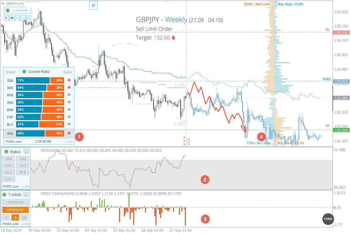 GBPJPY - Нисходящая тенденция продолжится, рекомендованы продажи по рынку