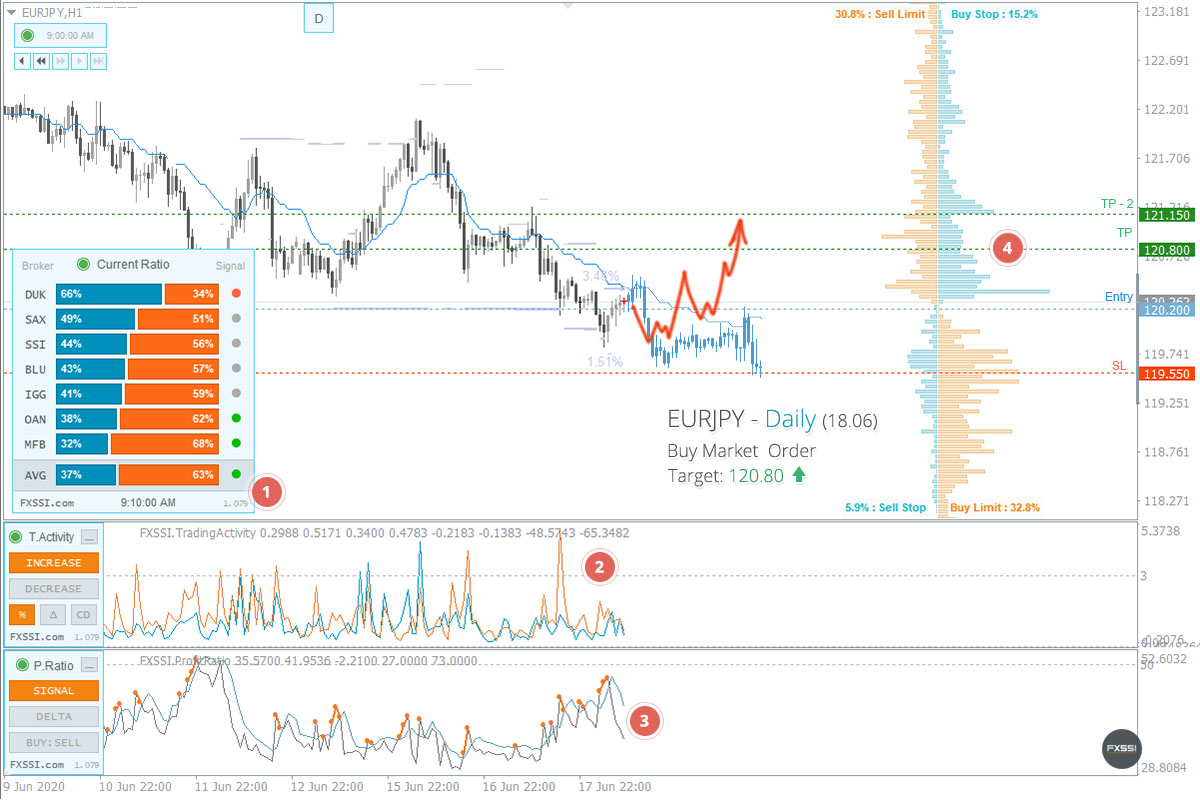 EURJPY - Upward trend will continue, Long trade by market price recommended