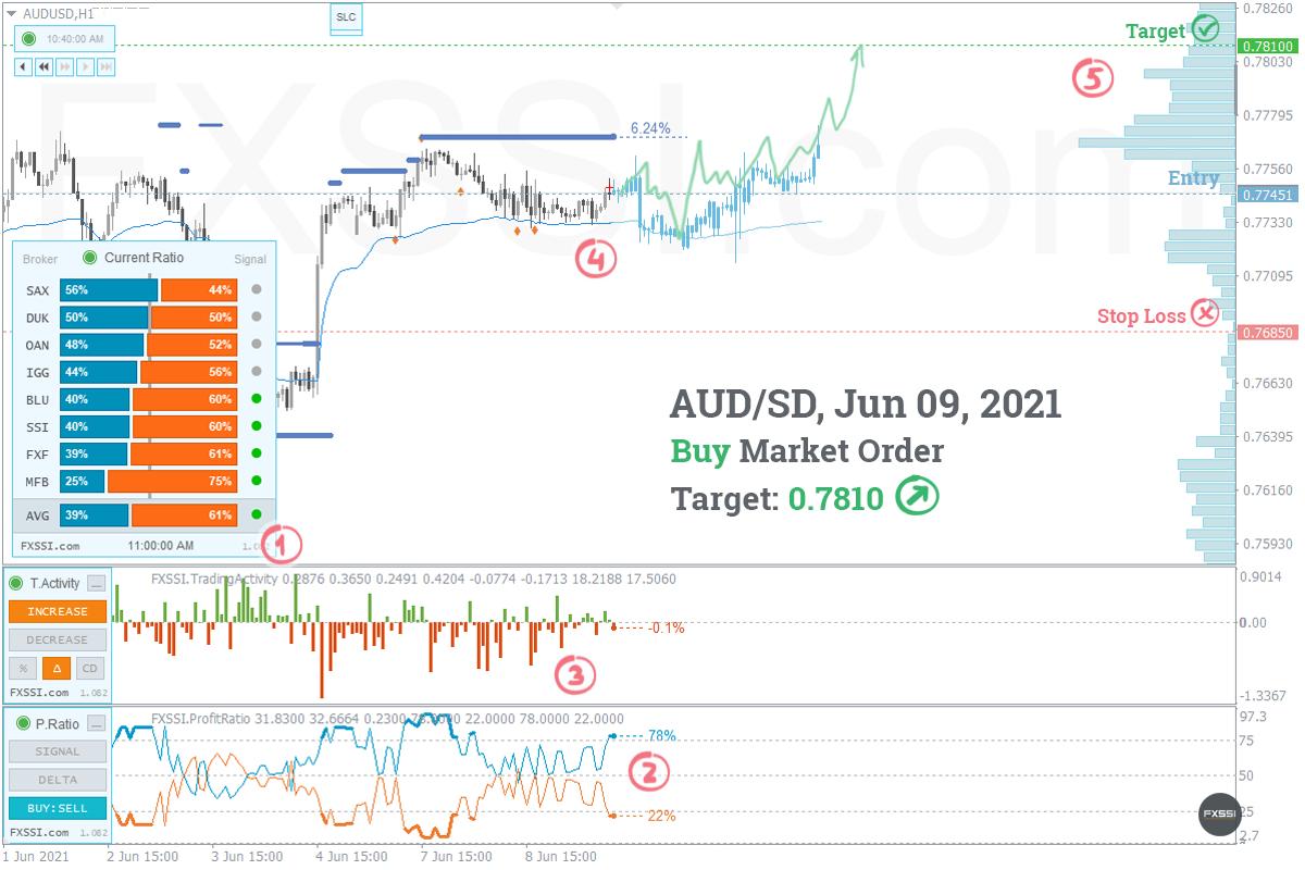 AUDUSDの上昇トレンドはこれからも続くため、成行注文で買い取引を進めていくことをお勧めします。