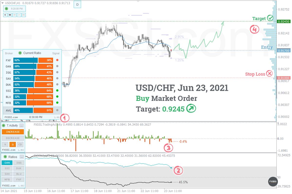 USDCHF - La tendencia hacia arriba continuará, se recomiendan trades largos con el precio del mercado.
