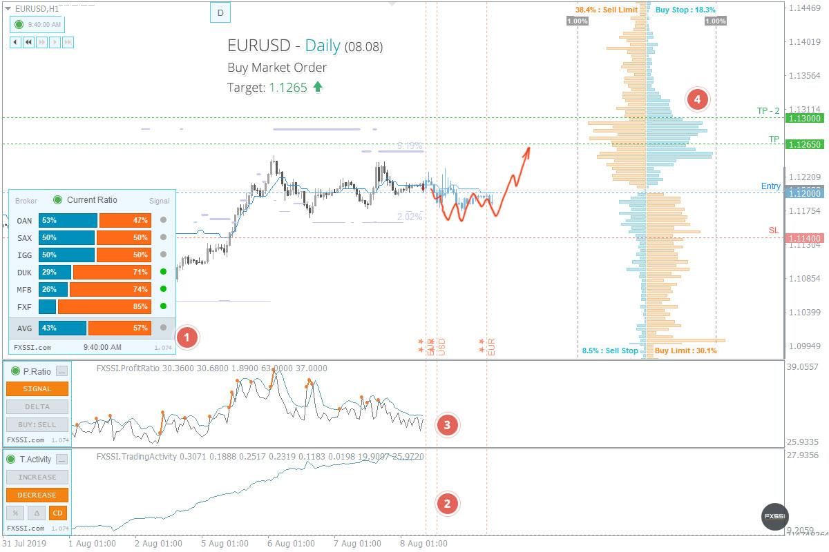 EURUSD - Tren naik akan berlanjut. Berdasarkan harga pasar, direkomendasikan melakukan trading Long.