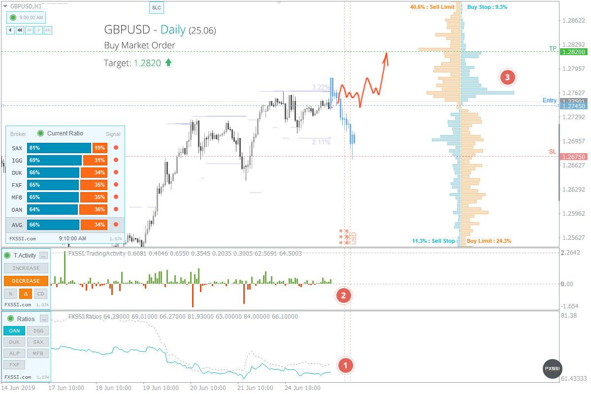 GBPUSD - Yukarı yönlü trend devam edecek, piyasa fiyatından Uzun Pozisyon almanızı tavsiye ederiz<dilim 0