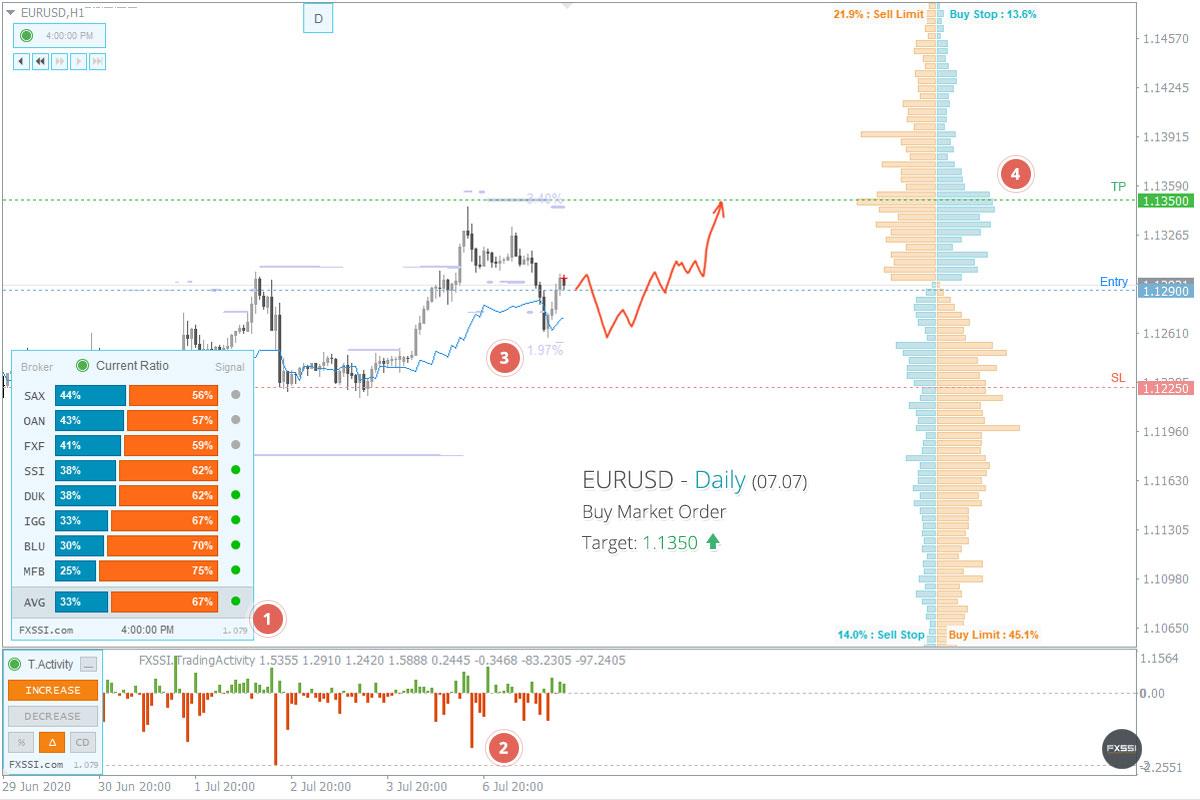 EURUSDの上昇トレンドはこれからも続くため、成行注文で買い取引を進めていくことをお勧めします。