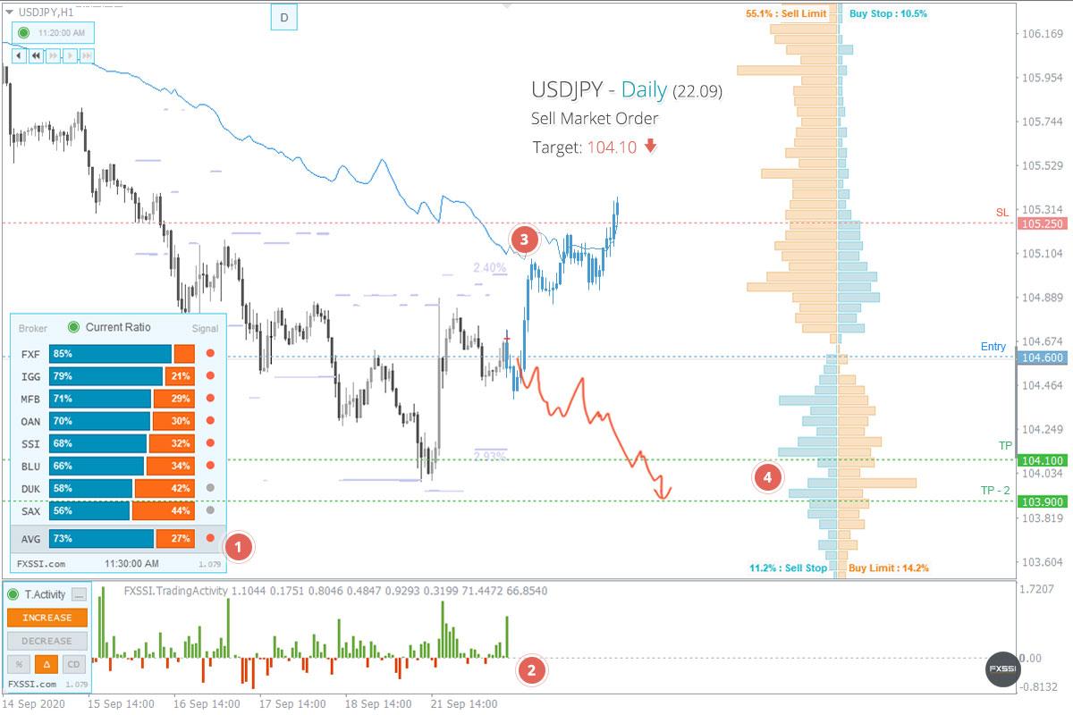 USDJPY - Tren turun akan berlanjut. Berdasarkan harga pasar, direkomendasikan melakukan trading Short.