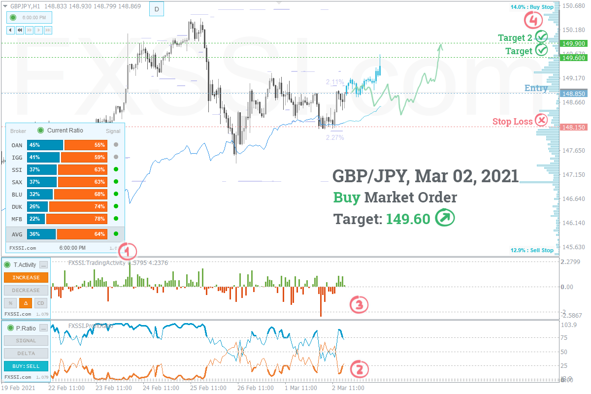 GBPJPY - Upward trend will continue, Long trade by market price recommended