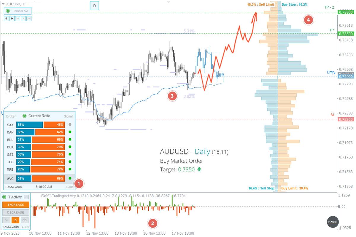 AUDUSD - Aufwärtstrend wird sich weiter entwickeln, Ankauf zum Marktpreis ist empfehlenswert