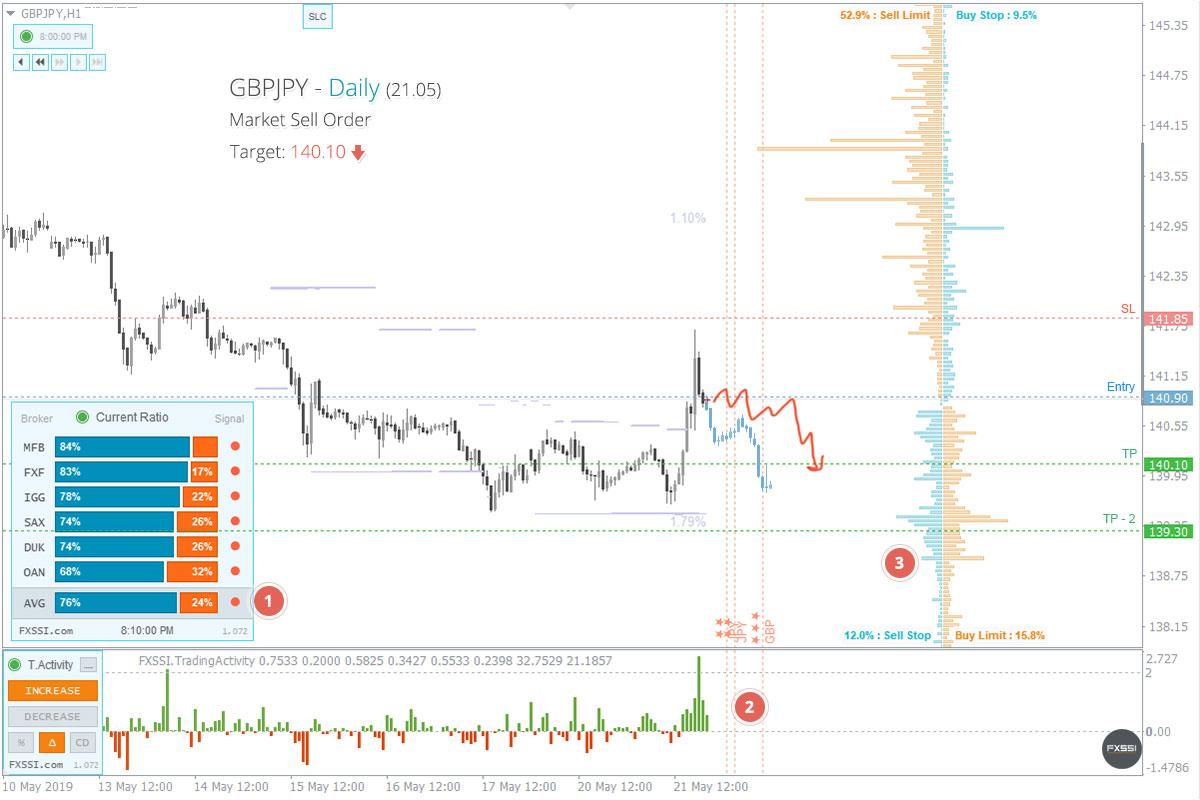 GBPJPY - La tendance à la baisse se poursuivra, une position courte au prix du marché est recommandée